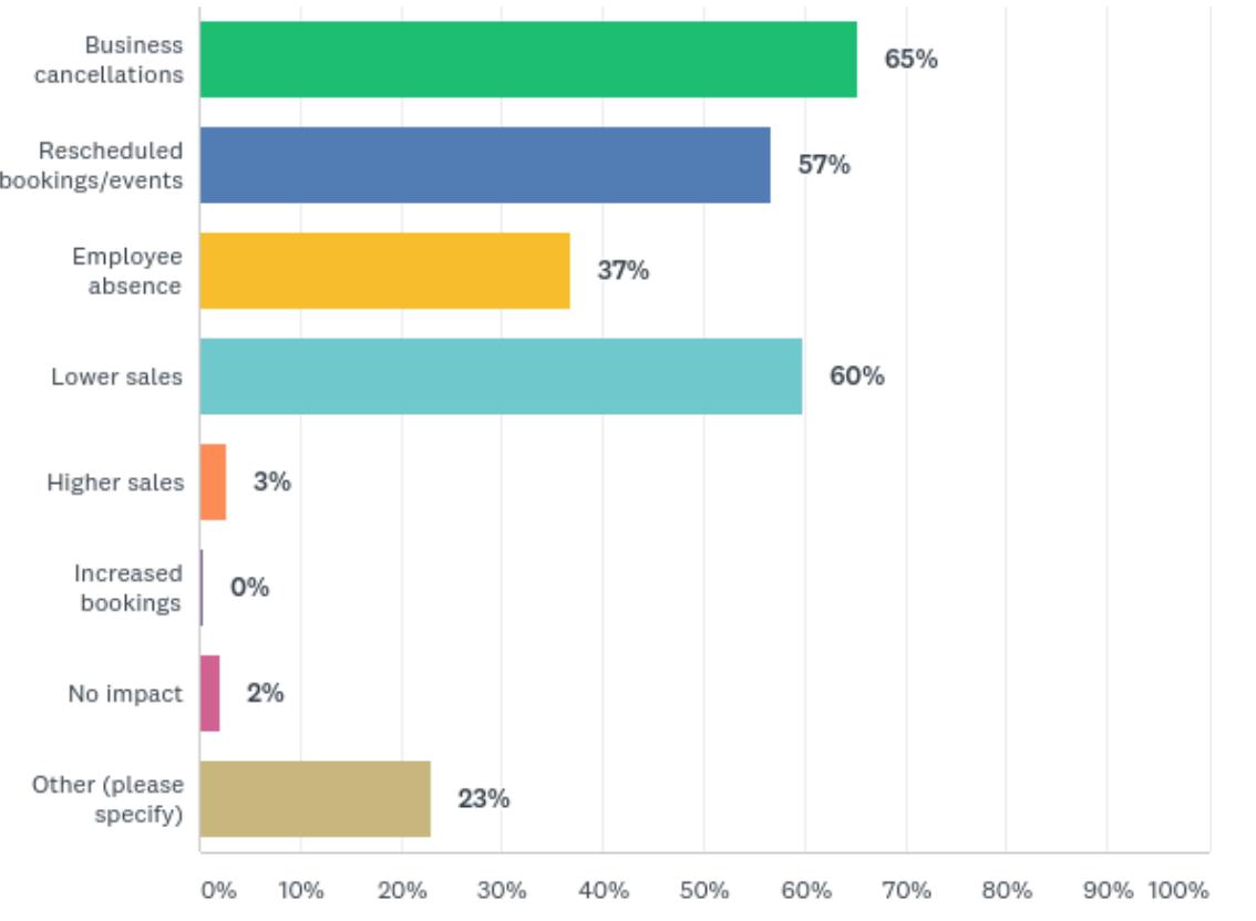 Survey Impact
